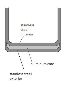 norpro encapsulated aluminum core is clad in stainless steel steamer