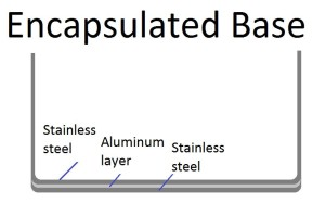 encapsulated 3 ply base with aluminum disk