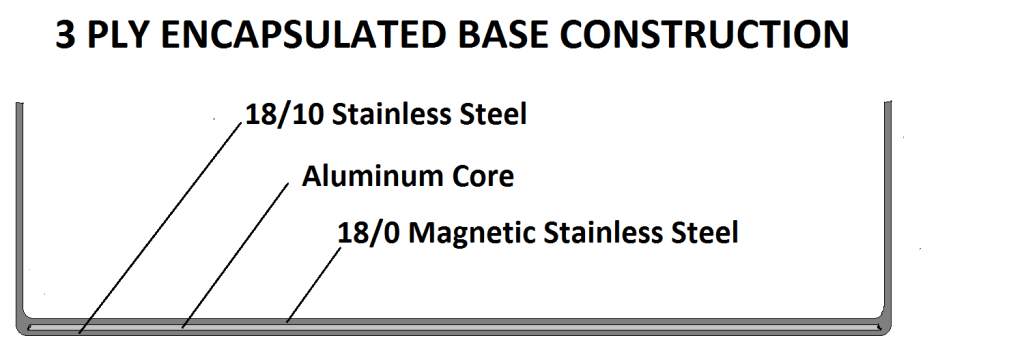 All clad stainless steel steamer 3 ply encapsulated base construction