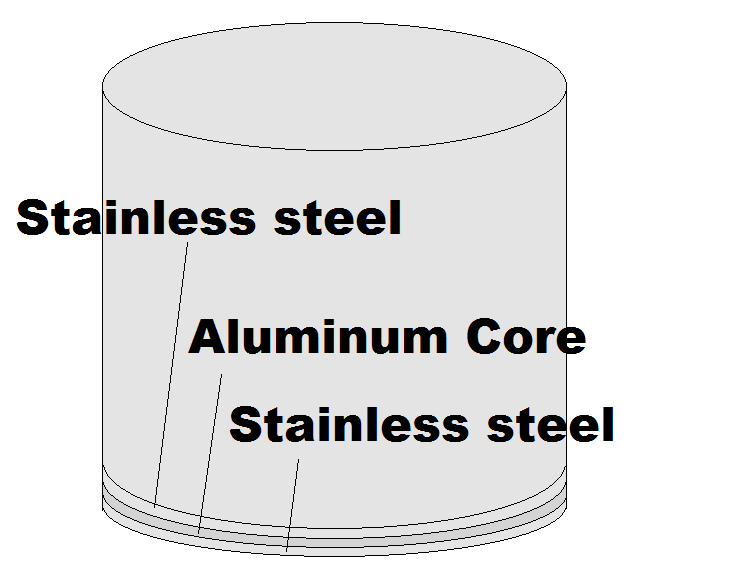 Cuisinart stainless steel 12-quart stock pot 3 ply encapsulated base with aluminum core