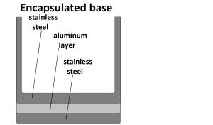 3 ply aluminum encapsulated bottom