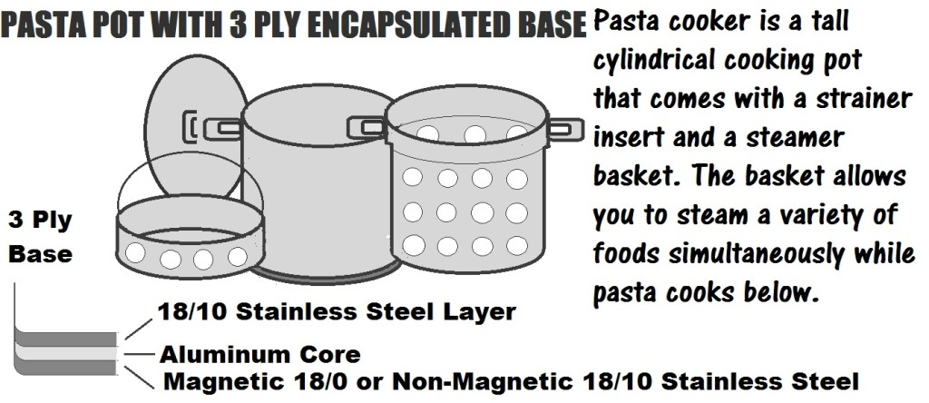 Innovative design of multipurpose pasta cooker for unsurpassed heat distribution and extended functionality
