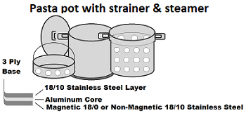 Pasta pot with strainer and steamer